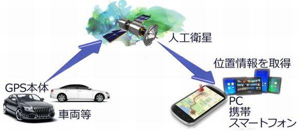 GPS発信機を車に取り付ける場合の端末について